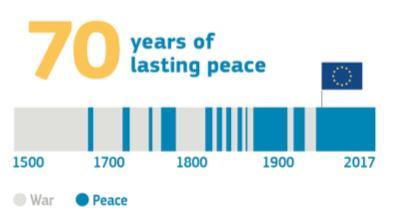 70 year lasting peace